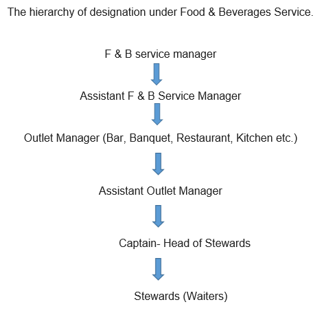 Restaurant Kitchen Hierarchy hotel management - a bright option for career - kailasha foundation