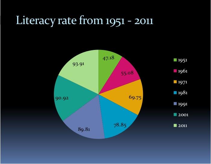 Why Kerala Has High Literacy Rate Kailasha Foundation