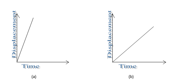 displacement time graph