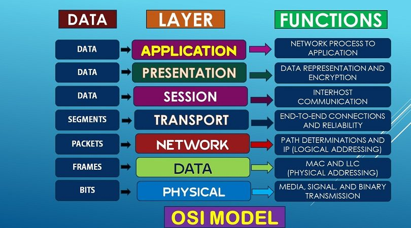 SSC CGL GENERAL INTELLIGENCE: OSI LAYERS- DEVICES & PROTOCOLS (LECTURE 3)