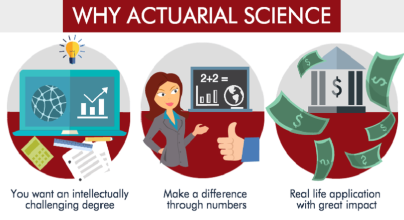 ACTUARIAL SCIENCE – SCIENCE OF BUSINESS WORLD